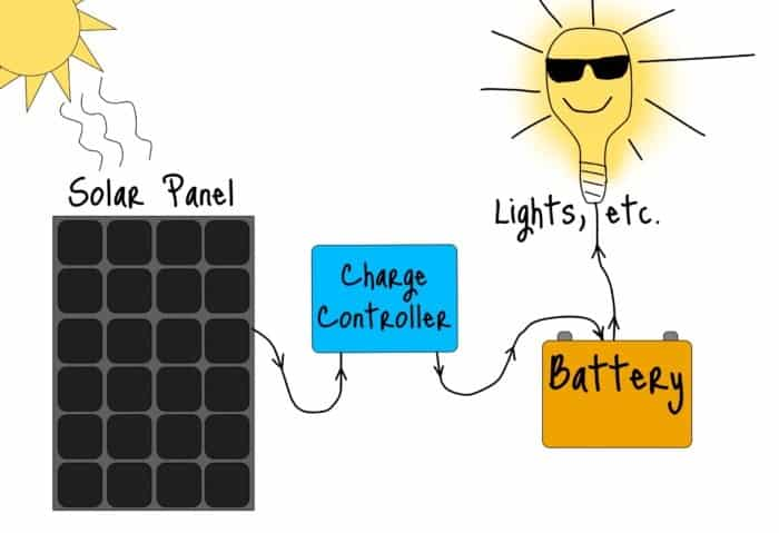 charge controller explanation